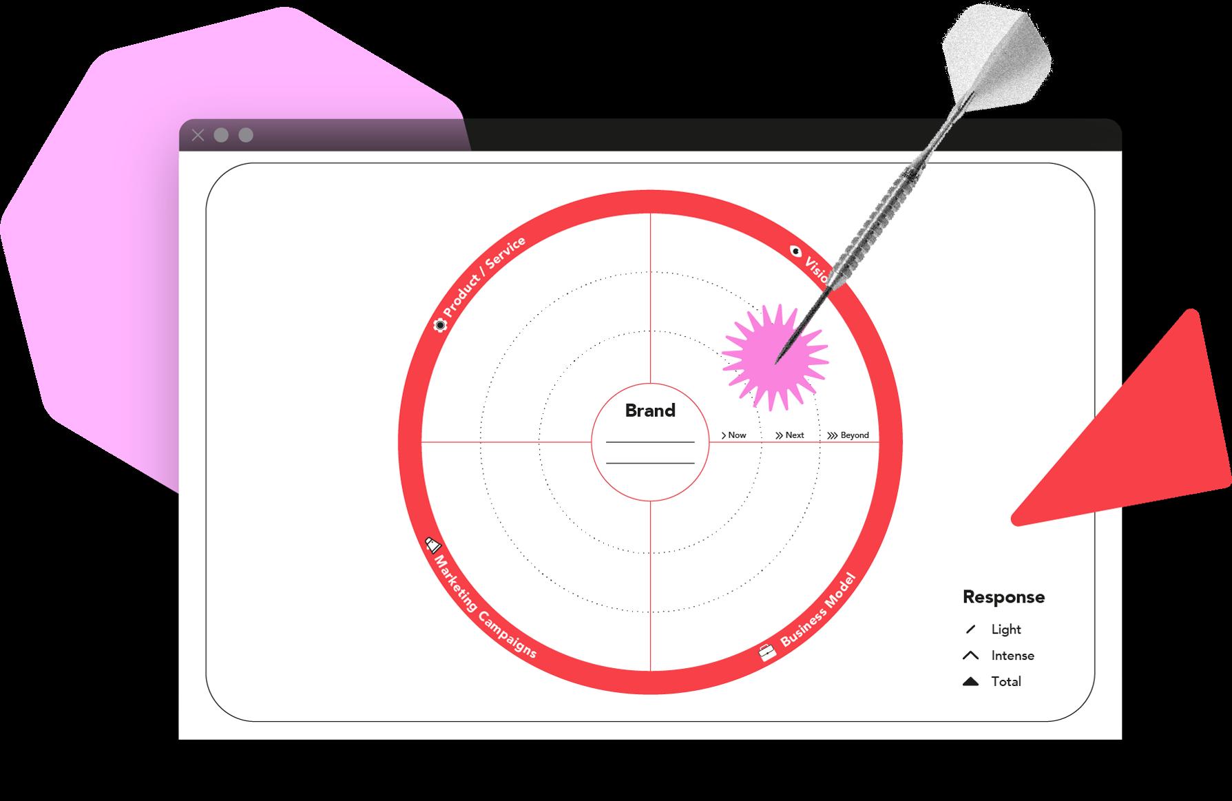 TrendWatching Toolbox Tool Consumer Trend Radar